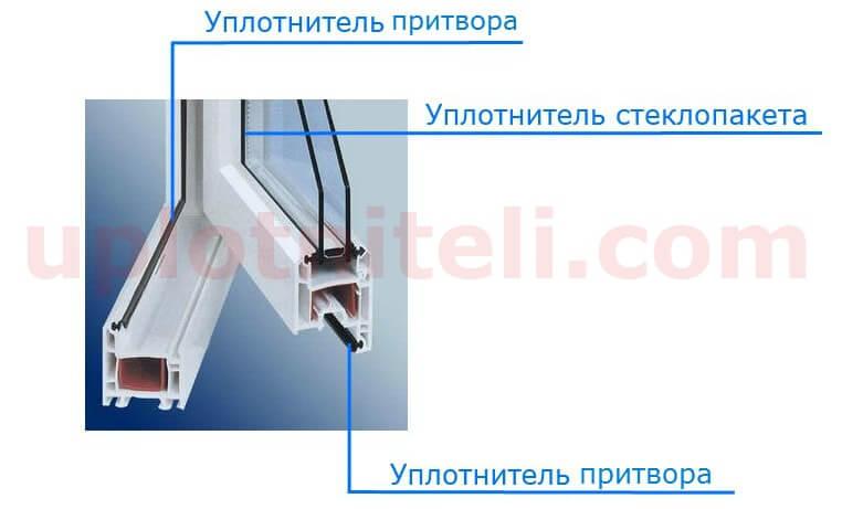 Уплотнитель для пластиковых окон kbe
