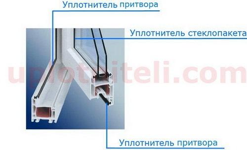 Как подобрать уплотнитель для окна